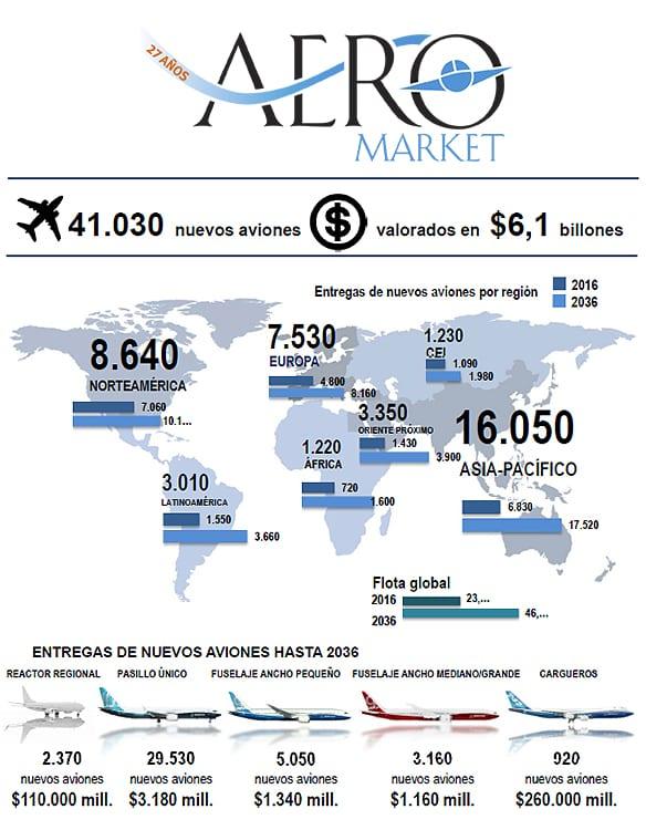 Previsiones Boeing para 2036